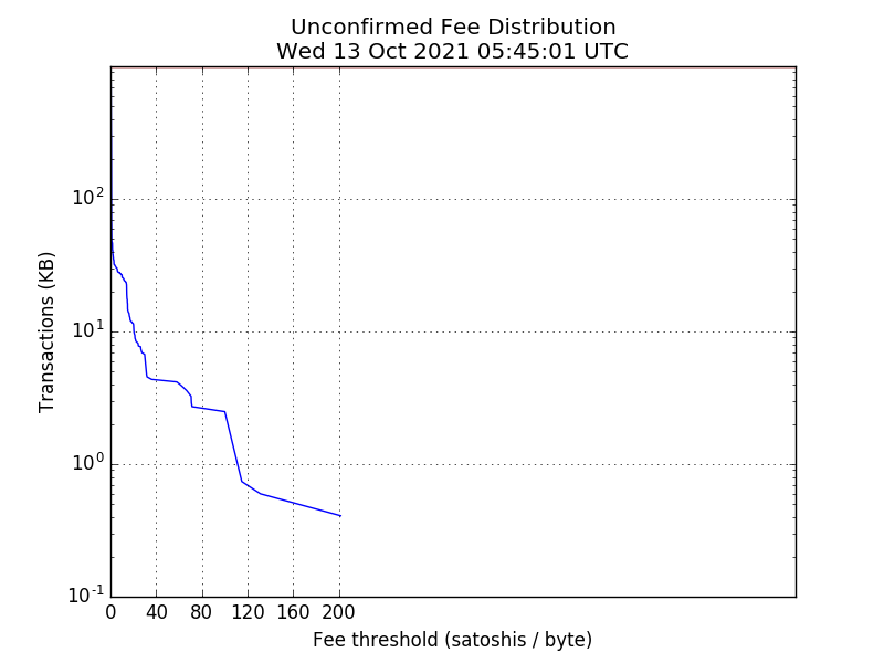 Unconfirmed Bitcoin Transaction Fee Distribution
